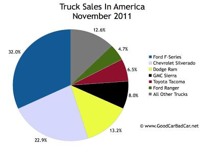 U.S. Truck sales chart November 2011