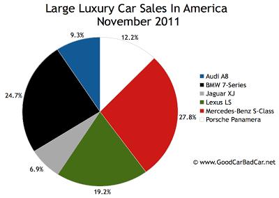 U.S. large luxury car sales chart November 2011