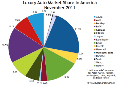 U.S. luxury auto brand market share chart November 2011