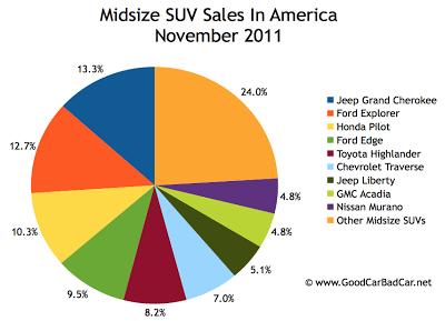 U.S. midsize SUV sales chart November 2011