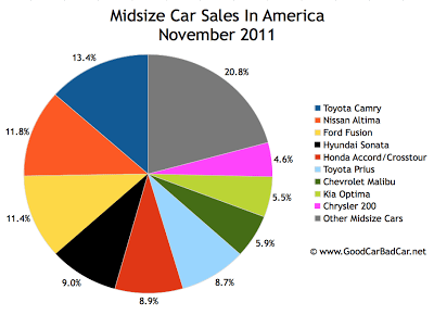 U.S. midsize car sales chart November 2011