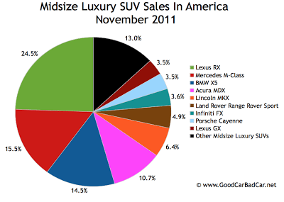U.S. midsize luxury SUV sales chart November 2011