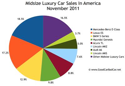 U.S. midsize luxury car sales chart November 2011