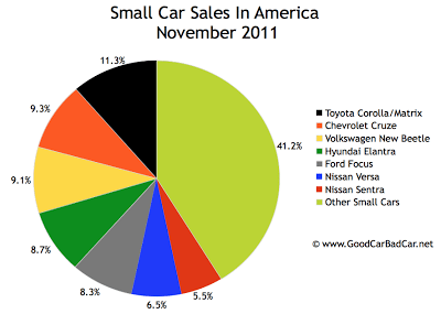 U.S. small car sales chart November 2011