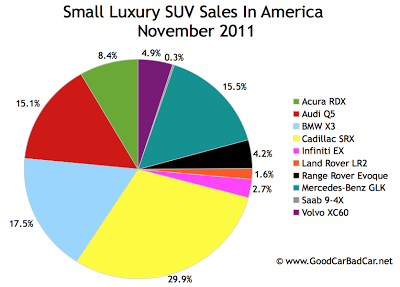 U.S. small luxury SUV sales chart November 2011