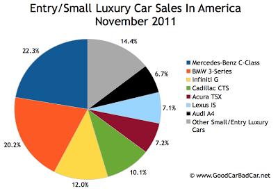U.S. small luxury car sales chart November 2011