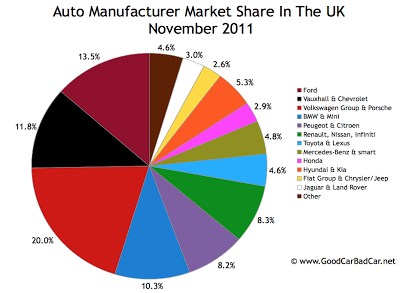 UK auto brand market share chart November 2011