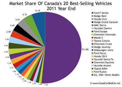 2011 year end Canada best-selling vehicles market share chart