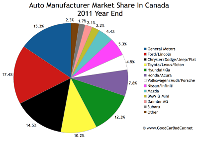 Canada auto brand market share chart 2011 year end