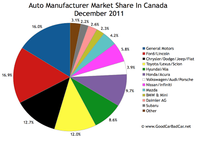 Canada auto brand market share chart December 2011