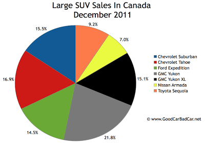 Canada large SUV sales chart december 2011