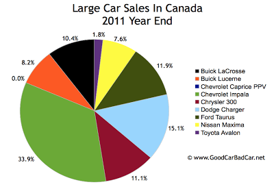 Canada large car sales chart 2011 year end