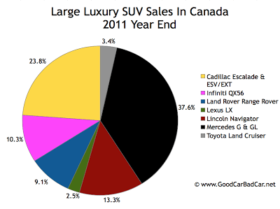 Canada large luxury SUV sales chart 2011 year end