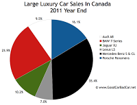 Canada large luxury car sales chart 2011 year end