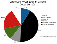 Canada large luxury car sales chart December 2011