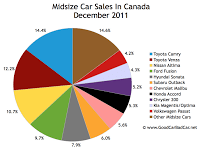 Canada midsize car sales chart December 2011