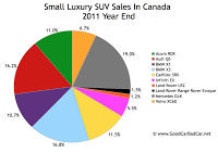 Canada small luxury SUV sales 2011 year end