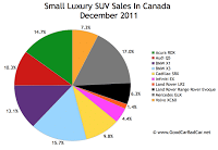 Canada small luxury SUV sales December 2011