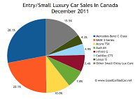Canada small luxury car sales chart december 2011