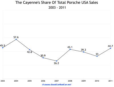 Decade of Porsche sales chart