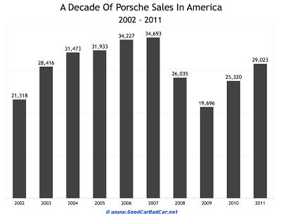 Porsche USA sales 2002 to 2011