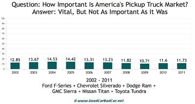 U.S. pickup truck percentage 2002 to 2011