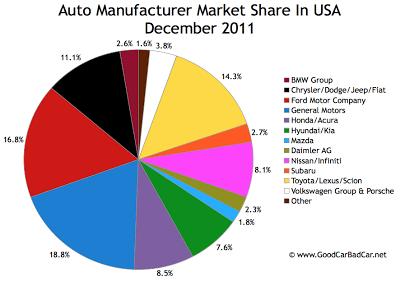 U.S. auto brand market share chart December 2011