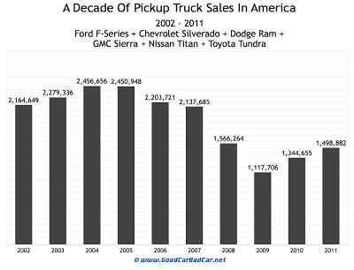 U.S. pickup truck market chart 2002 to 2011