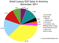 U.S. small luxury SUV sales chart december 2011