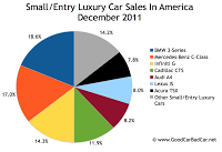 U.S. small luxury car sales december 2011
