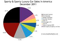 U.S. sports car sales chart december 2011