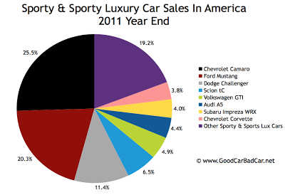 U.S. sports car sales chart 2011 year end