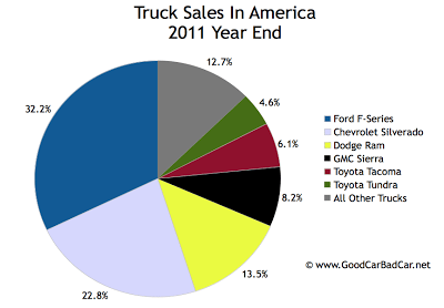 U.S. truck sales chart 2011 year end
