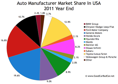 U.S. auto brand market share chart 2011 year end