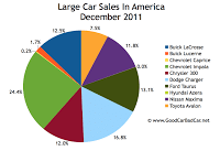 U.S. large car sales chart december