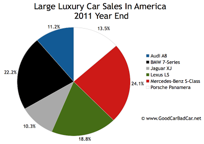 U.S. large luxury car sales chart 2011 year end