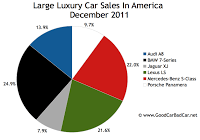U.S. large luxury car sales chart december 2011