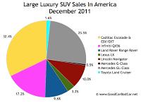 U.S. large luxury SUV sales chart december 2011