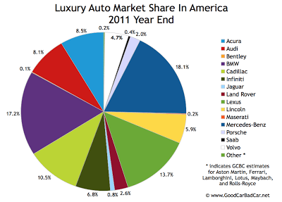 U.S. luxury auto brand market share chart 2011 year end