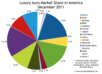 U.S. luxury auto brand market share chart December 2011