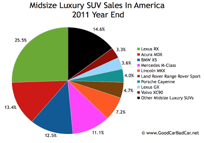 U.S. midsize luxury SUV sales chart 2011 year end