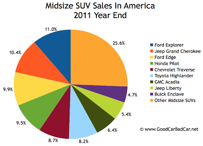 U.S. midsize SUV sales chart 2011 year end