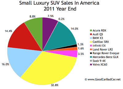 U.S. small luxury SUV sales chart 2011 year end