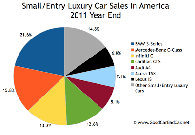 U.S. small luxury car sales 2011 year end