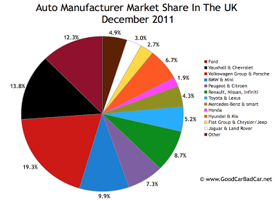 UK auto brand market share chart December 2011