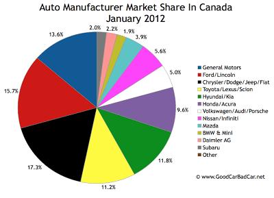 Canada January 2012 auto brand market share chart