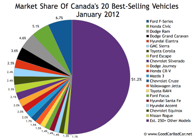 Canada best selling vehicles market share chart January 2012