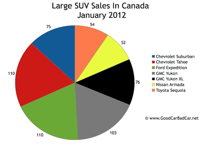 Canada large suv sales chart January 2012