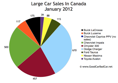 Canada large car sales chart January 2012