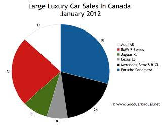 Canada large luxury car sales chart January 2012